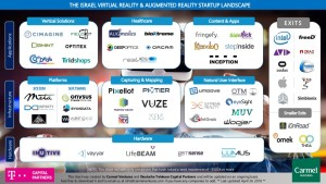 israel-virtual-reality-and-augmented-reality-startup-map-1-1024