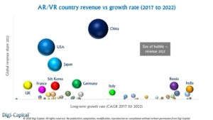 Digi-Capital-AR-VR-country-revenue-vs-growth-rate-1024x576