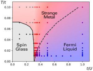 Metallic-Spin-Glass-Fermi-Liquid