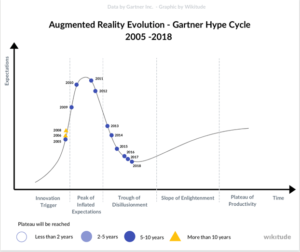 Augmented-reality-evolution-in-the-Gartner-Hype-Cycle-from-2005-until-2020